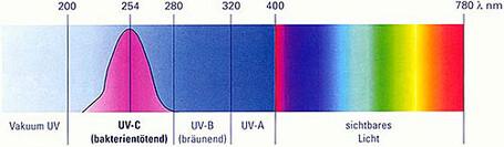 UV Wellenlänge und Wirkung