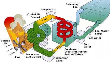 Funktinsschema Luft/Wasser Wärmepumpe